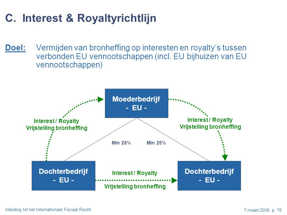 C. Interest & Royaltyrichtlijn