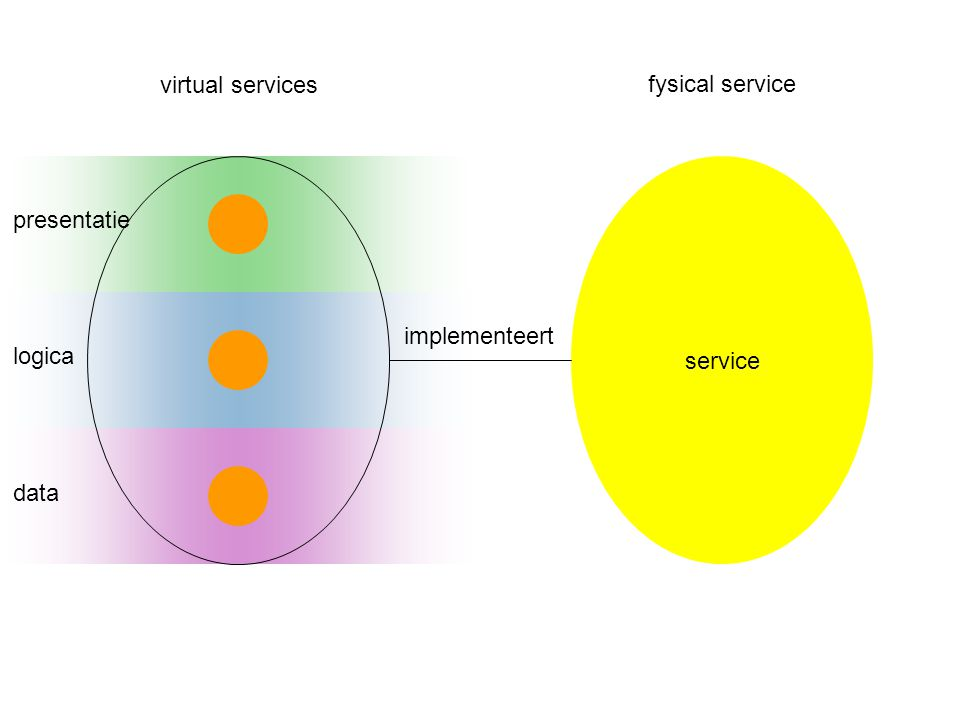 virtual services fysical service service presentatie implementeert logica data