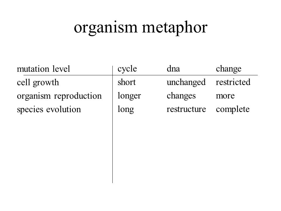 organism metaphor mutation level cell growth organism reproduction