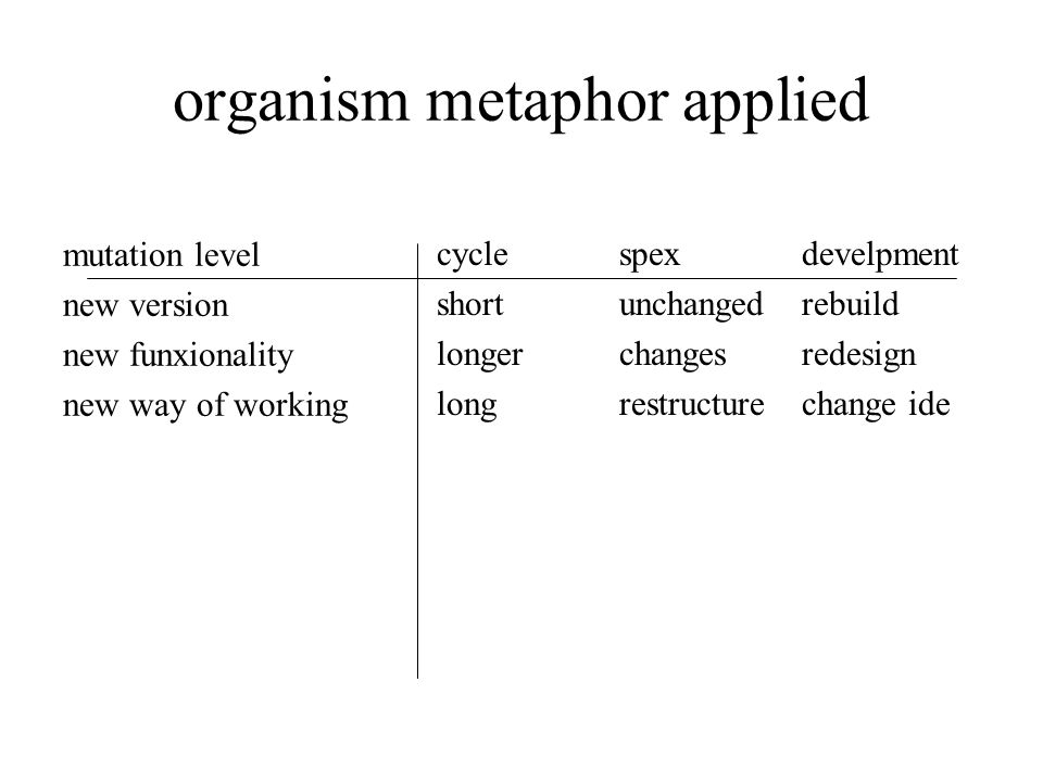 organism metaphor applied