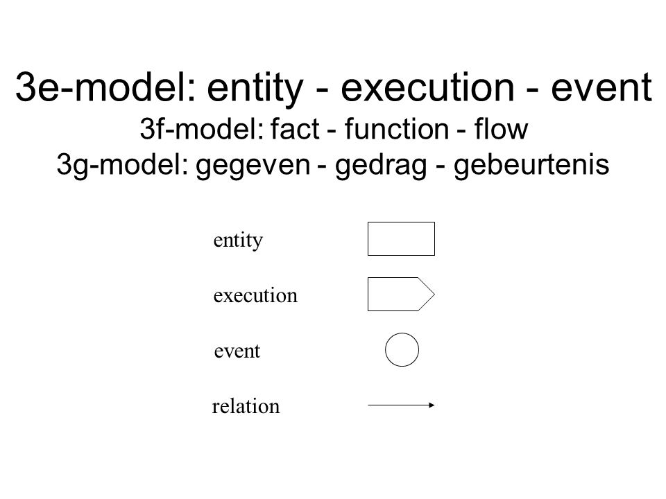 3e-model: entity - execution - event 3f-model: fact - function - flow 3g-model: gegeven - gedrag - gebeurtenis