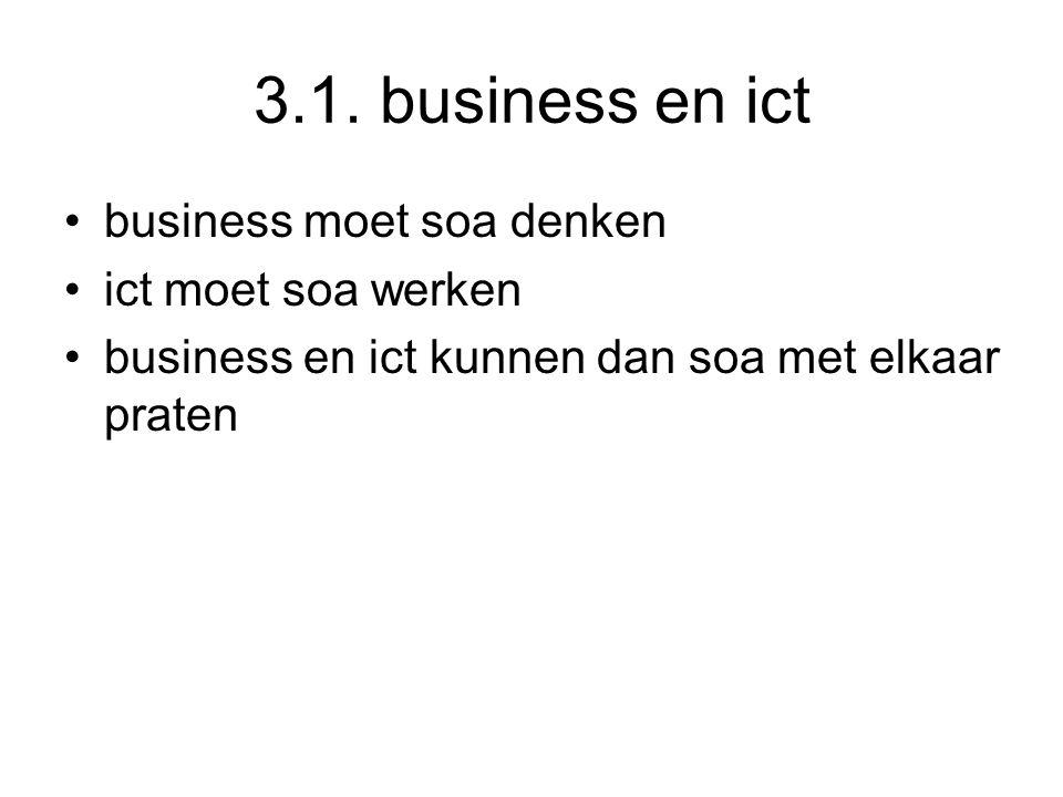 3.1. business en ict business moet soa denken ict moet soa werken