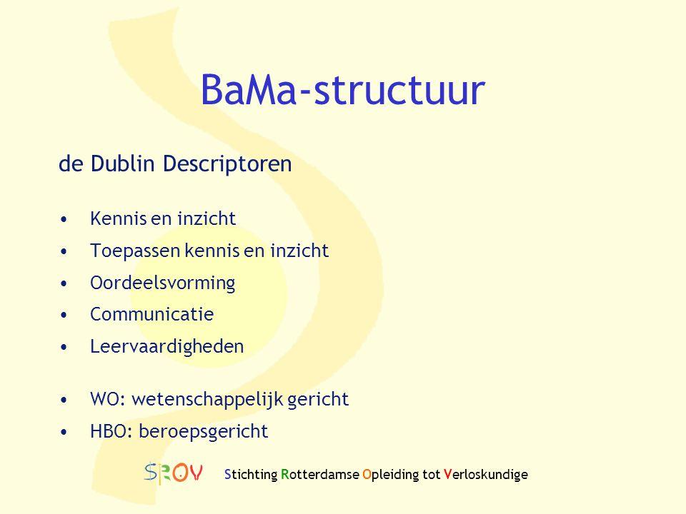 BaMa-structuur de Dublin Descriptoren Kennis en inzicht