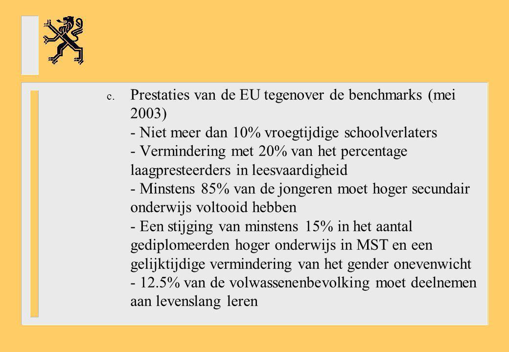 Prestaties van de EU tegenover de benchmarks (mei 2003) - Niet meer dan 10% vroegtijdige schoolverlaters - Vermindering met 20% van het percentage laagpresteerders in leesvaardigheid - Minstens 85% van de jongeren moet hoger secundair onderwijs voltooid hebben - Een stijging van minstens 15% in het aantal gediplomeerden hoger onderwijs in MST en een gelijktijdige vermindering van het gender onevenwicht - 12.5% van de volwassenenbevolking moet deelnemen aan levenslang leren