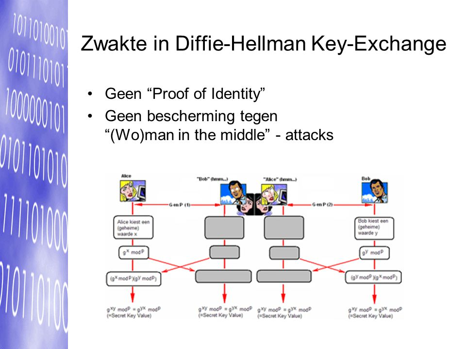 Zwakte in Diffie-Hellman Key-Exchange