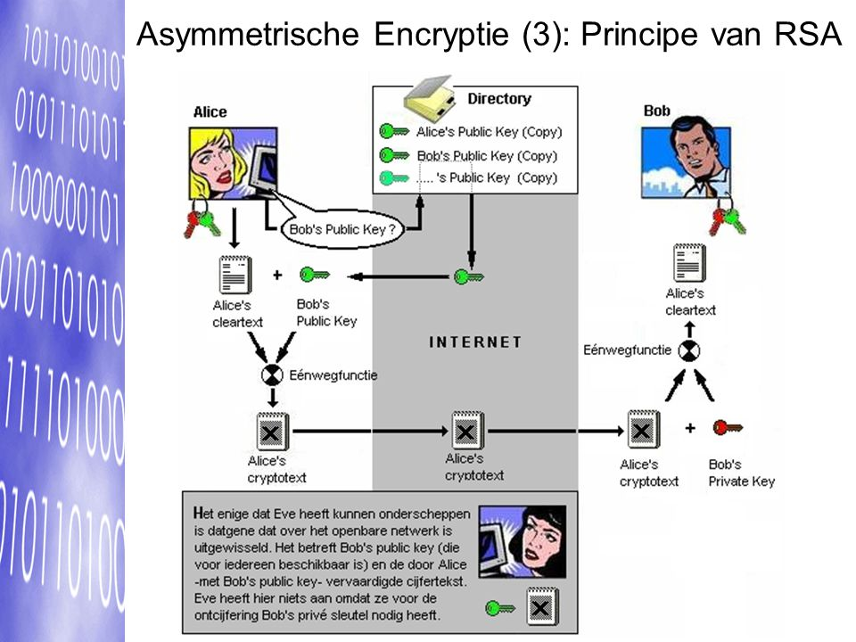 Asymmetrische Encryptie (3): Principe van RSA
