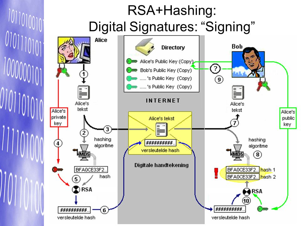 RSA+Hashing: Digital Signatures: Signing