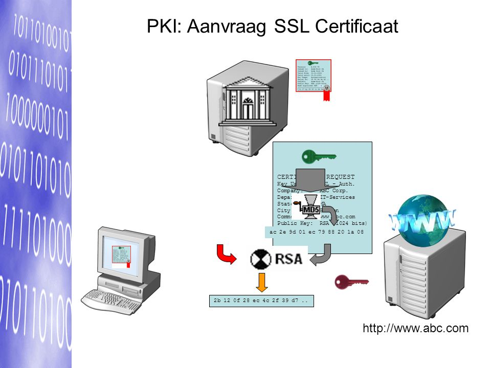 PKI: Aanvraag SSL Certificaat