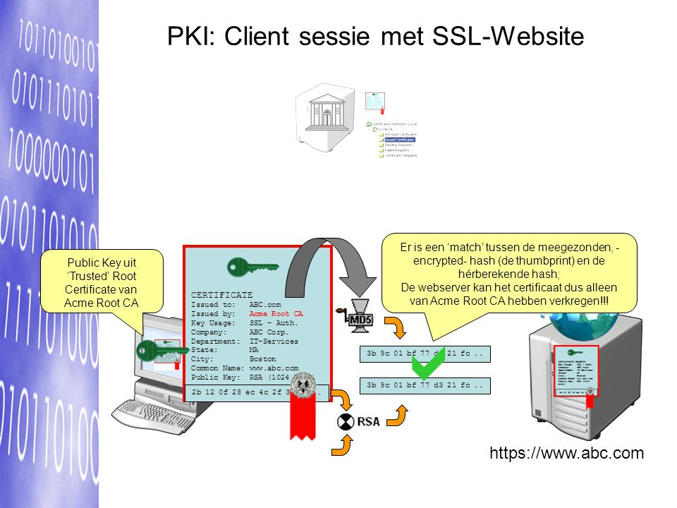  PKI: Client sessie met SSL-Website https://www.abc.com