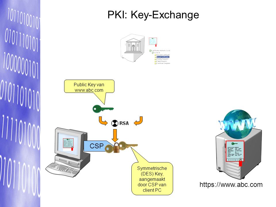PKI: Key-Exchange CSP https://www.abc.com Public Key van www.abc.com