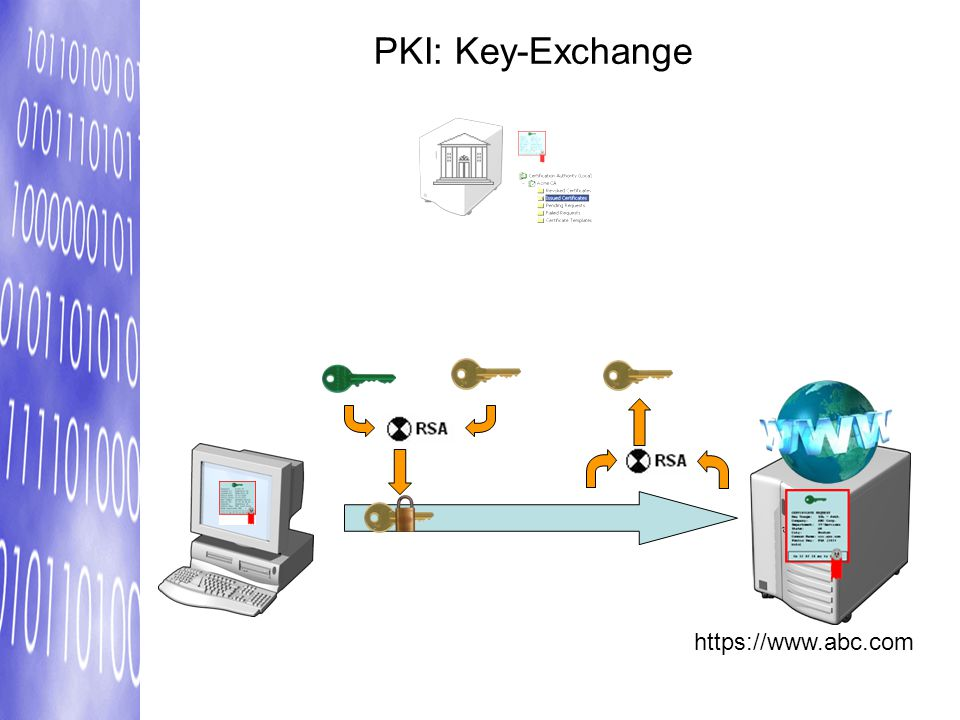 PKI: Key-Exchange https://www.abc.com