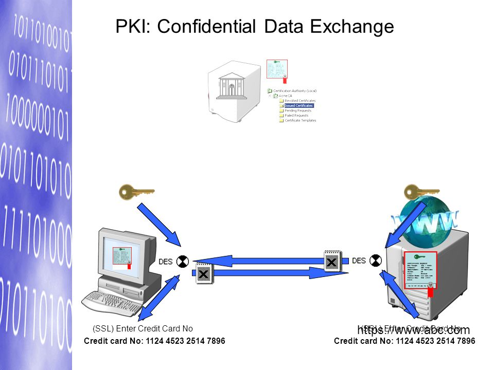 PKI: Confidential Data Exchange
