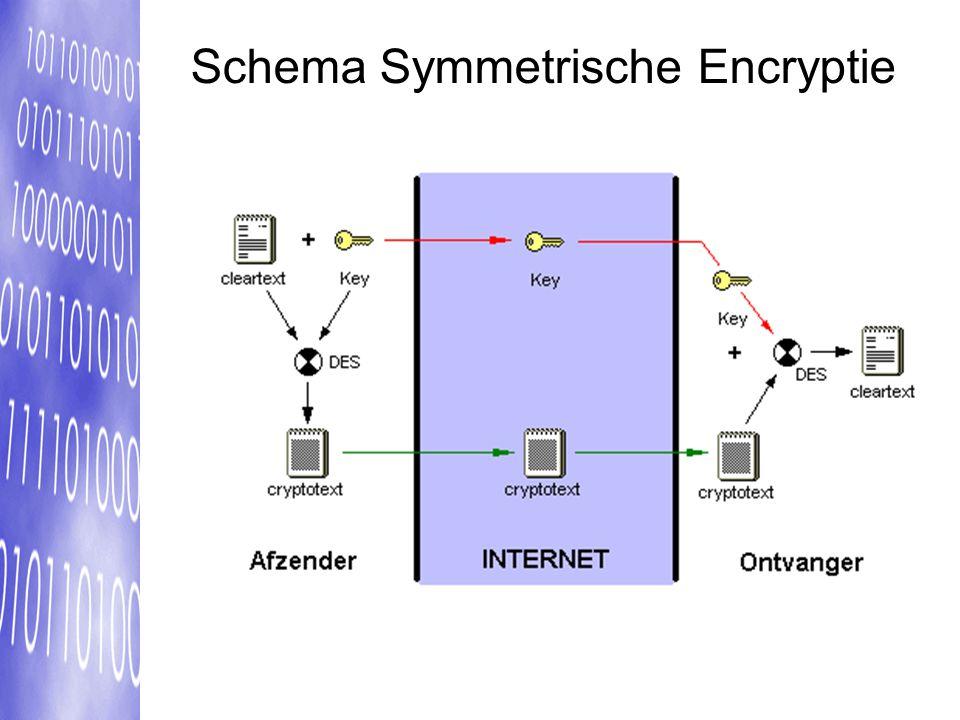 Schema Symmetrische Encryptie