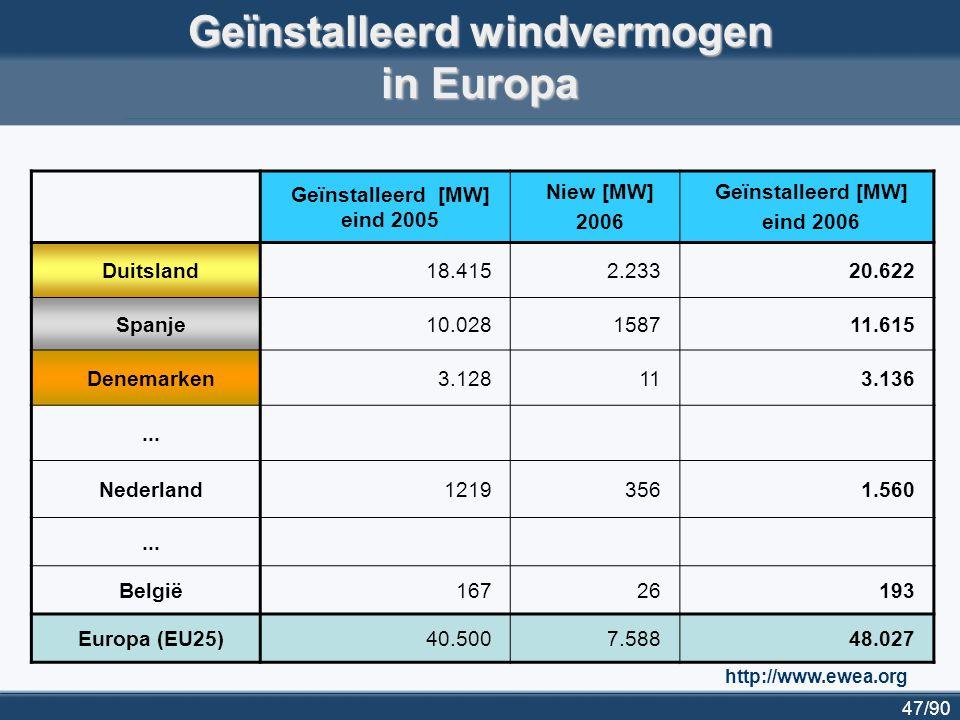 Geïnstalleerd windvermogen in Europa
