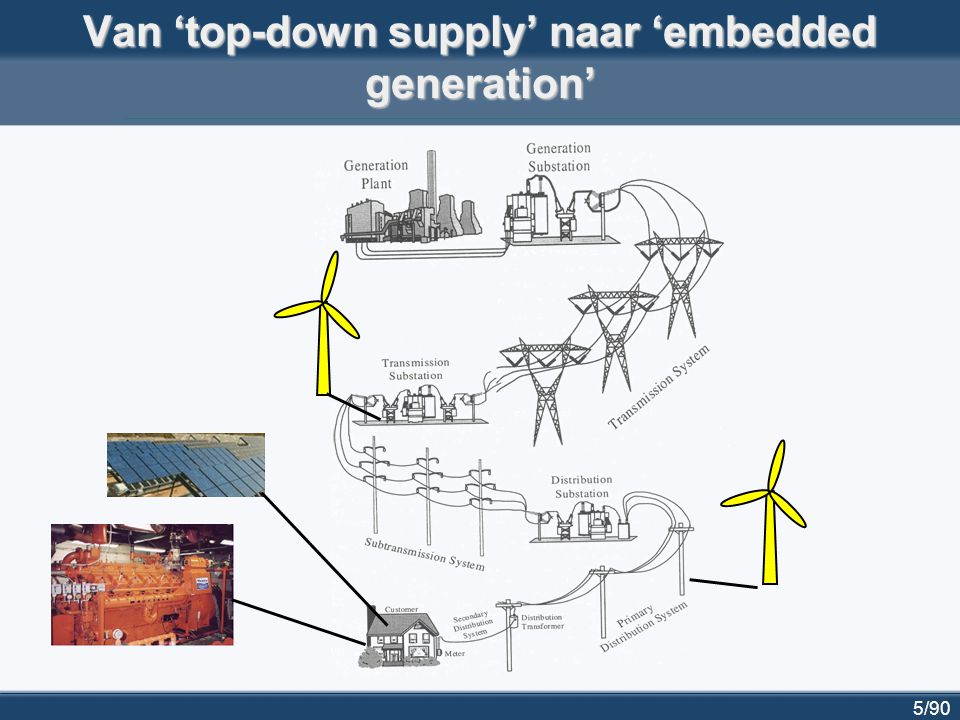 Van 'top-down supply' naar 'embedded generation'