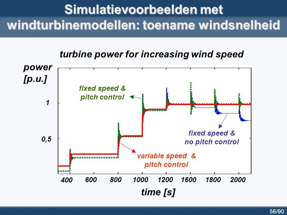 Simulatievoorbeelden met windturbinemodellen: toename windsnelheid