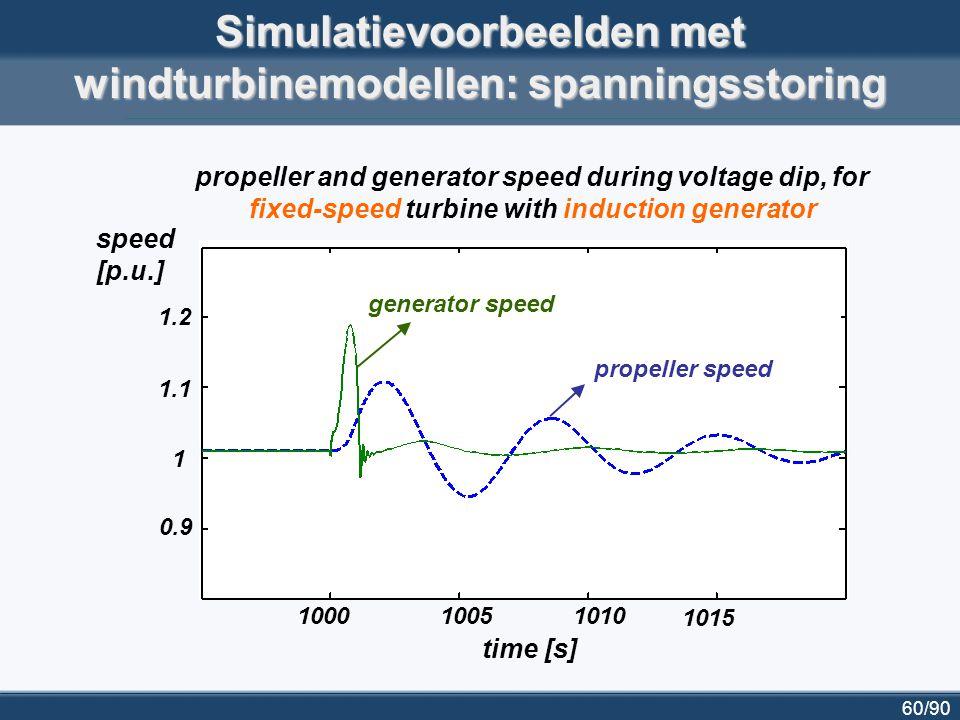 Simulatievoorbeelden met windturbinemodellen: spanningsstoring