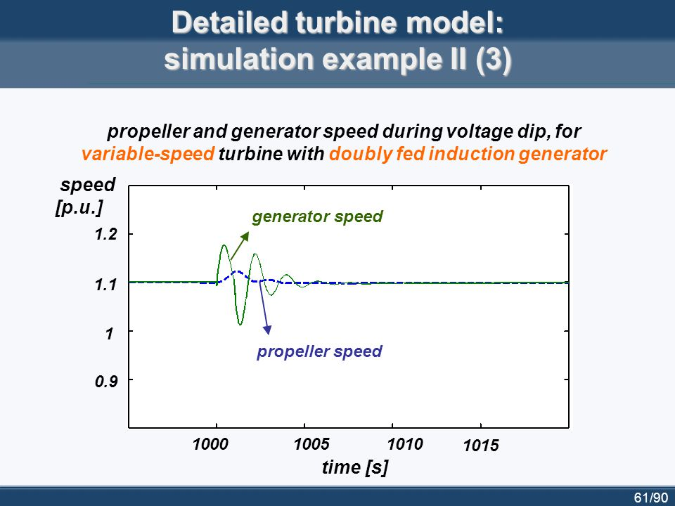 Detailed turbine model: simulation example II (3)