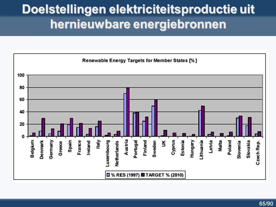 Doelstellingen elektriciteitsproductie uit hernieuwbare energiebronnen