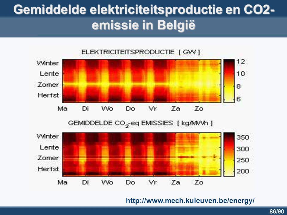 Gemiddelde elektriciteitsproductie en CO2-emissie in België