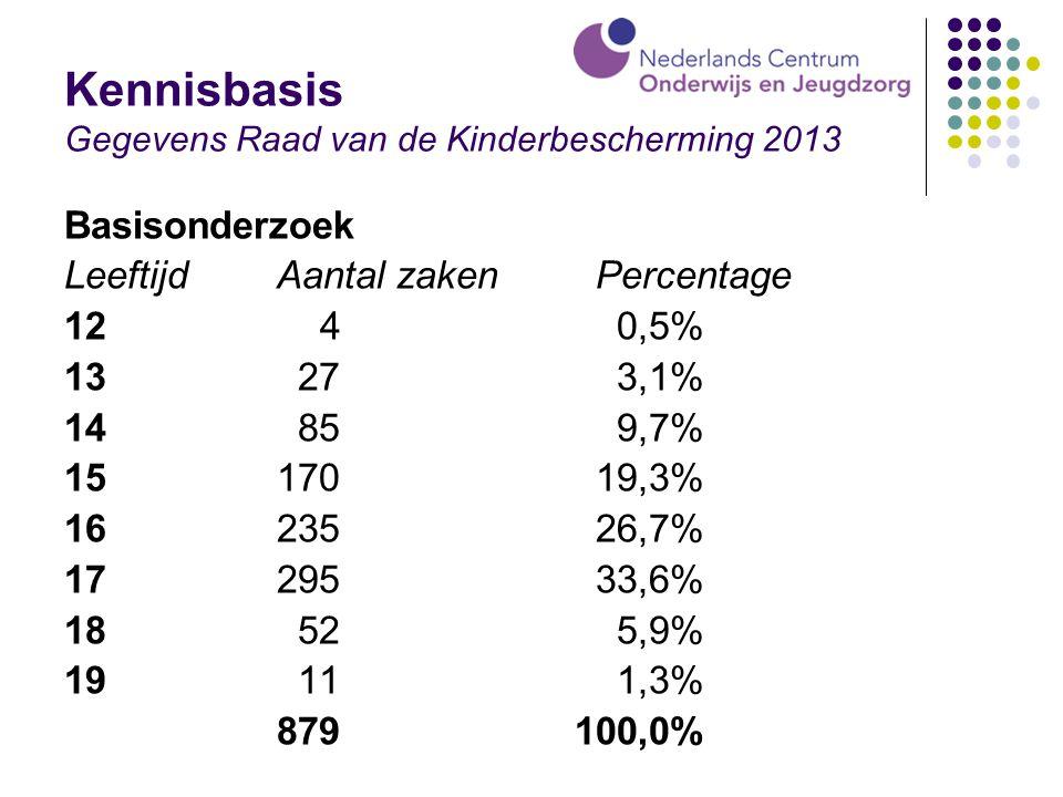 Kennisbasis Gegevens Raad van de Kinderbescherming 2013