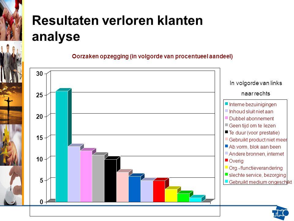Resultaten verloren klanten analyse