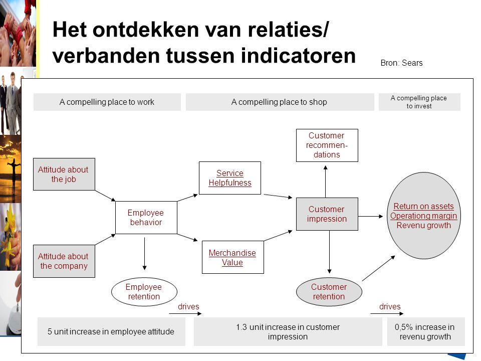 Het ontdekken van relaties/ verbanden tussen indicatoren