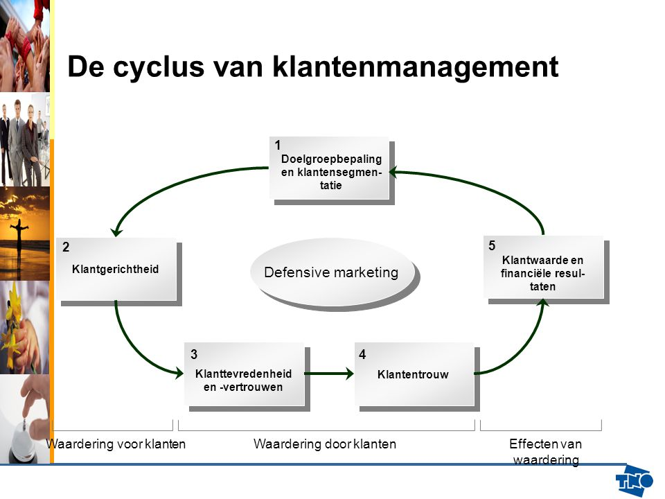 De cyclus van klantenmanagement