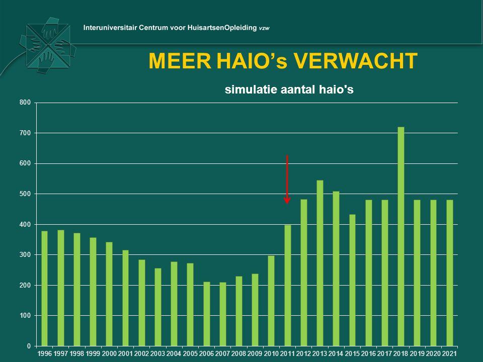 MEER HAIO's VERWACHT