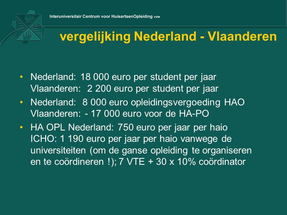 vergelijking Nederland - Vlaanderen