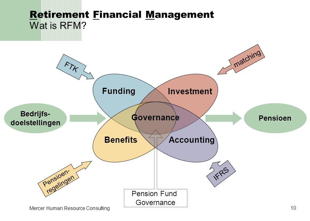 Retirement Financial Management Wat is RFM