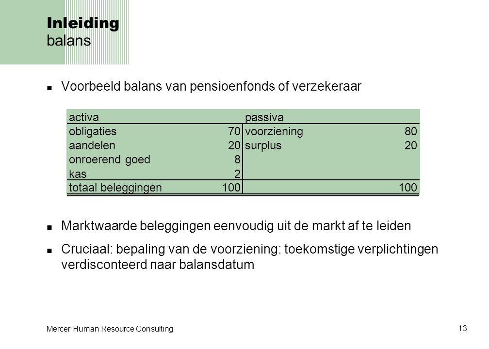Inleiding balans Voorbeeld balans van pensioenfonds of verzekeraar