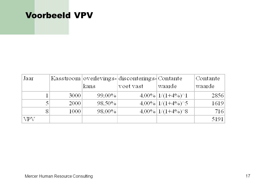 Voorbeeld VPV