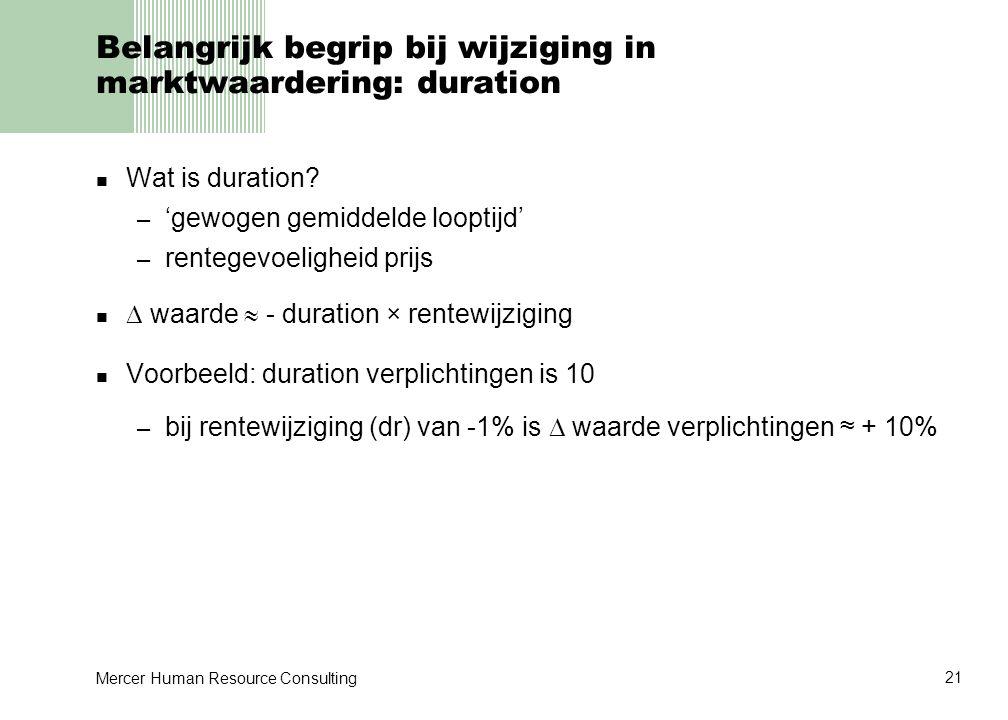 Belangrijk begrip bij wijziging in marktwaardering: duration