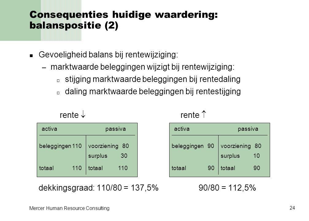 Consequenties huidige waardering: balanspositie (2)