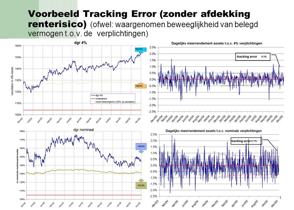 Voorbeeld Tracking Error (zonder afdekking renterisico) (ofwel: waargenomen beweeglijkheid van belegd vermogen t.o.v.