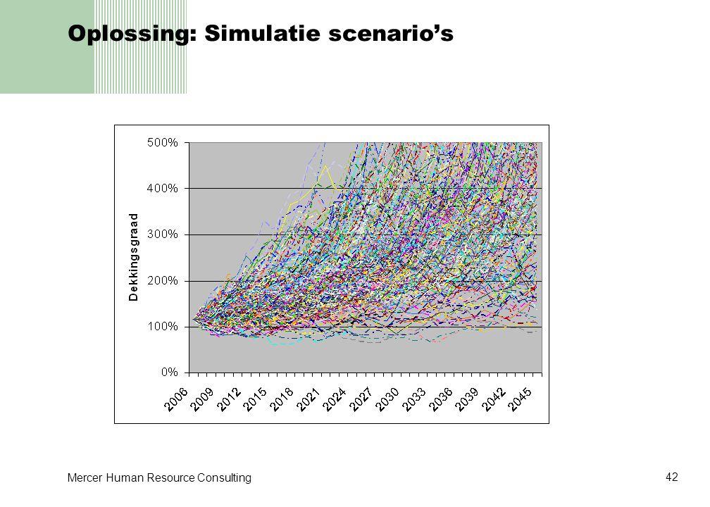 Oplossing: Simulatie scenario's