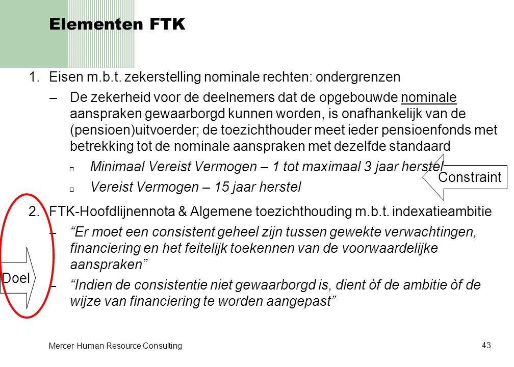 Elementen FTK Eisen m.b.t. zekerstelling nominale rechten: ondergrenzen.