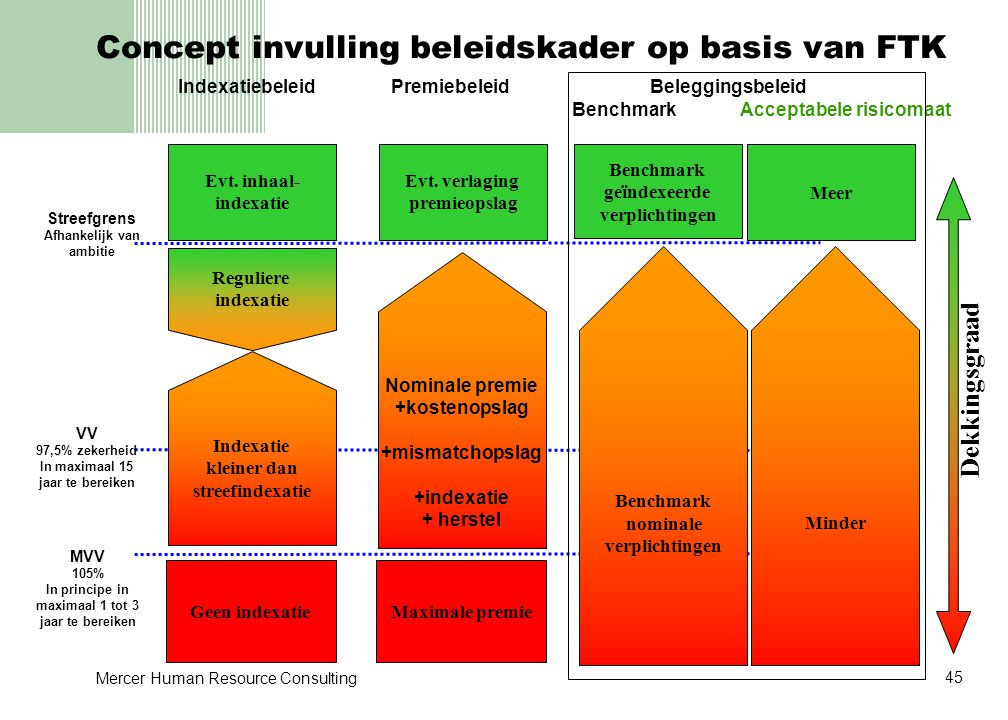 Concept invulling beleidskader op basis van FTK