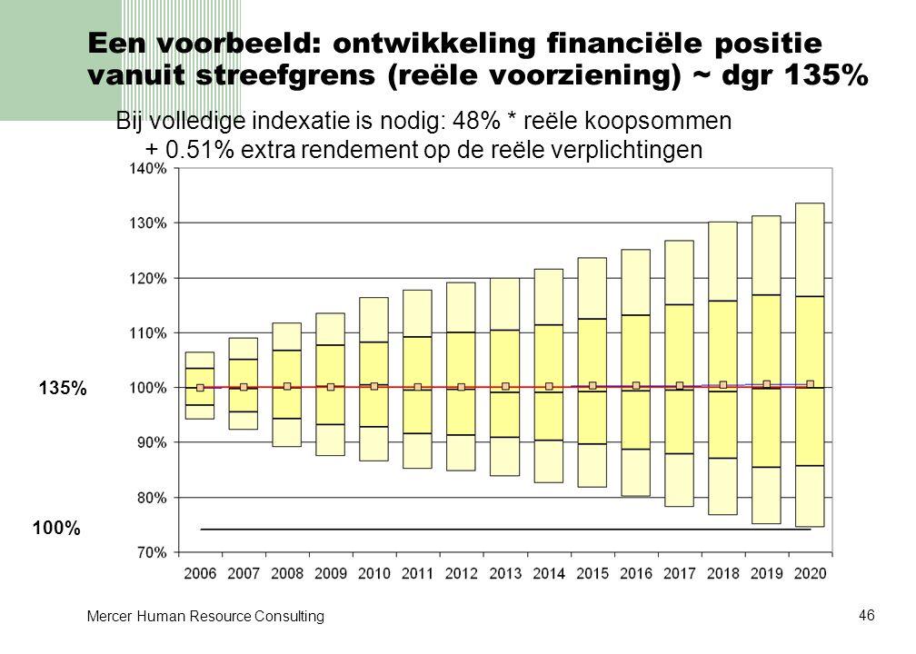 Een voorbeeld: ontwikkeling financiële positie vanuit streefgrens (reële voorziening) ~ dgr 135%