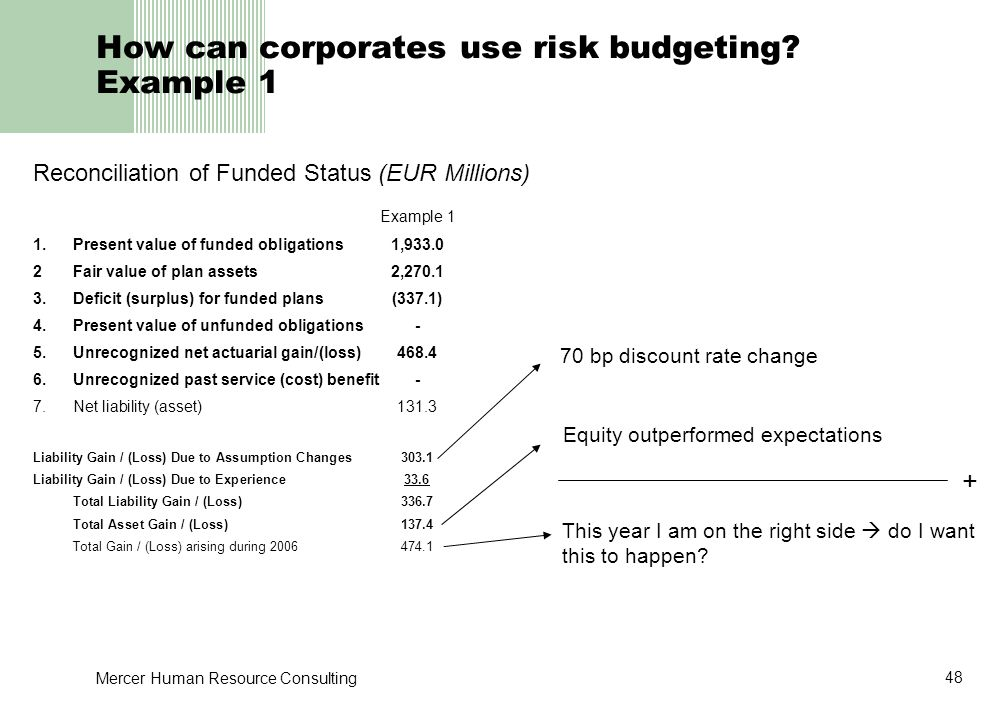 How can corporates use risk budgeting Example 1