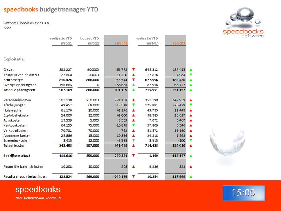 Budgetrapportage speedbooks snel. betrouwbaar. voordelig 11