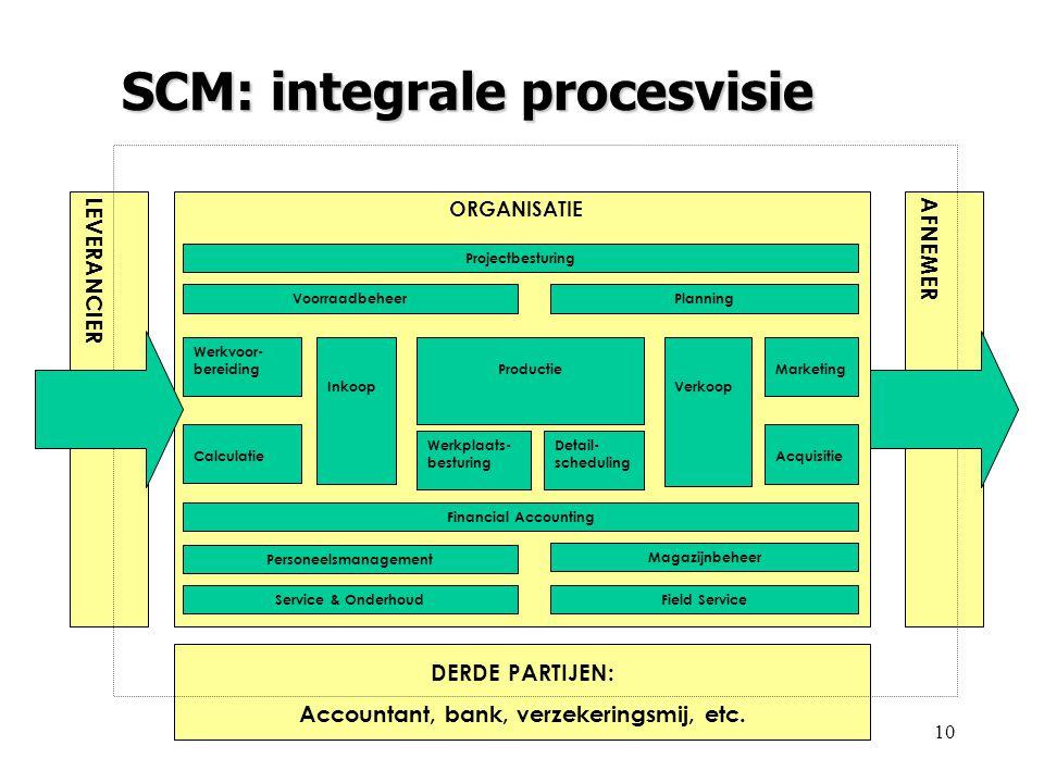 SCM: integrale procesvisie