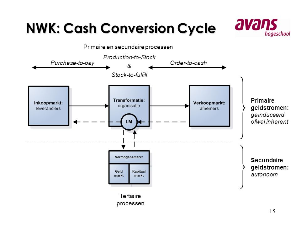 NWK: Cash Conversion Cycle