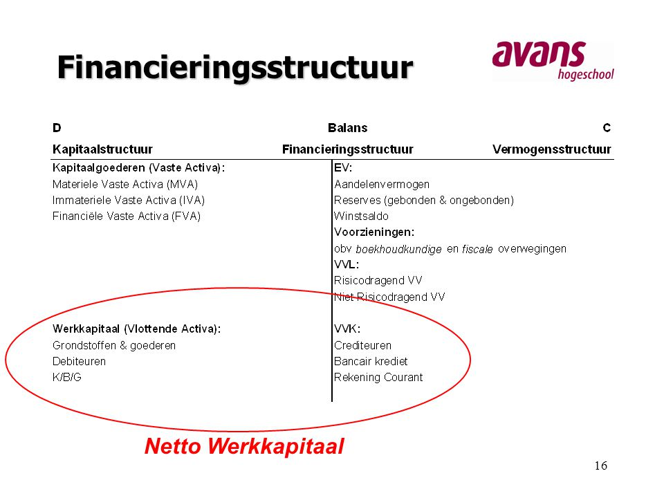 Financieringsstructuur