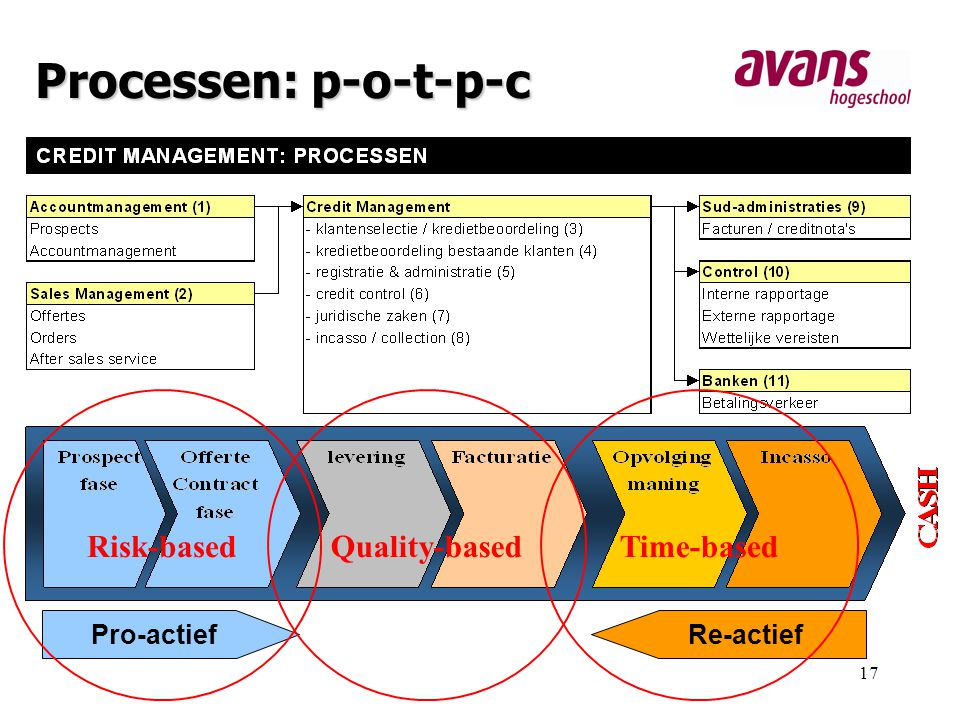 Processen: p-o-t-p-c Risk-based Quality-based Time-based Pro-actief