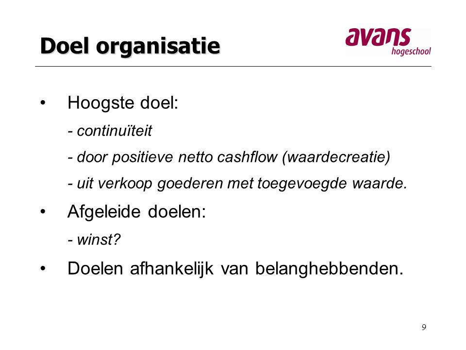 Doel organisatie Hoogste doel: Afgeleide doelen: