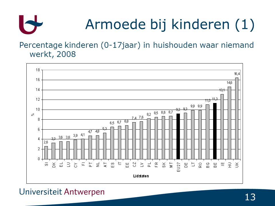 Armoede bij kinderen (1)