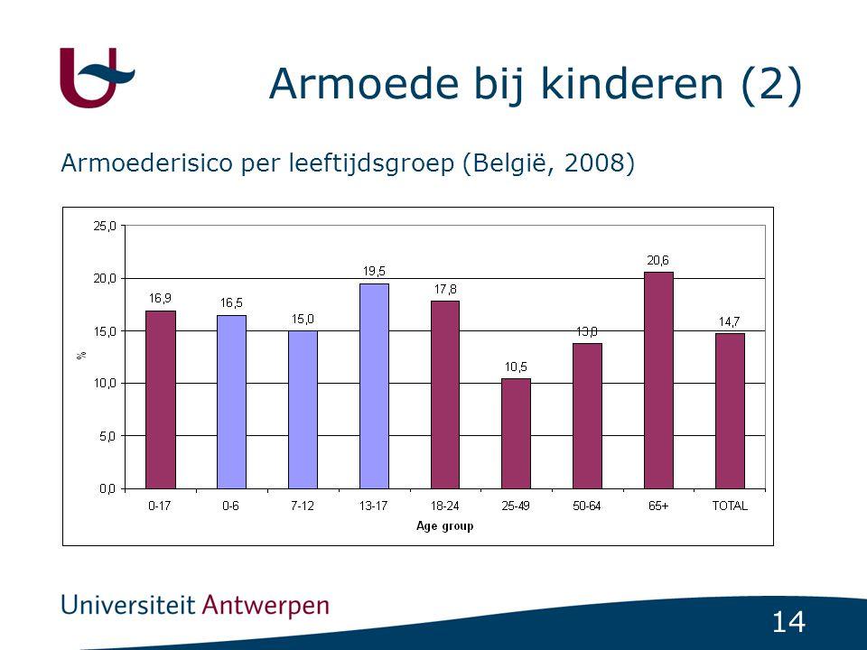 Armoede bij kinderen (2)