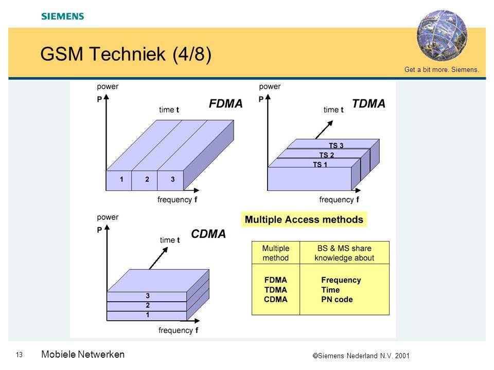 GSM Techniek (4/8) Mobiele Netwerken